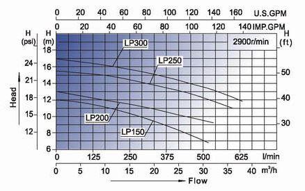 """Résultat de recherche d'images pour """"courbe pompe lx lp250"""""""